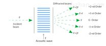 氧化碲棱镜 TeO2晶体光束位移器
