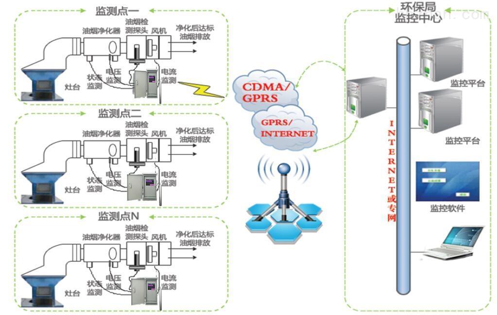 油烟浓度在线监测系统项目实施方案