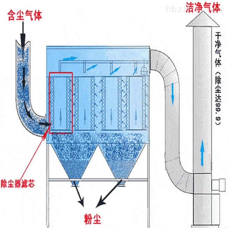 厂家高邮布袋脉冲式除尘器 大型除尘设备