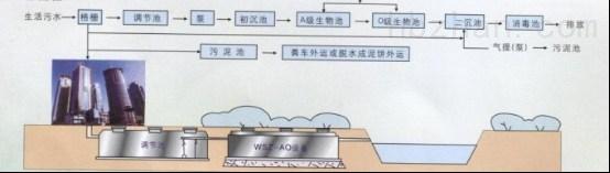 新农村污水处理设备原理