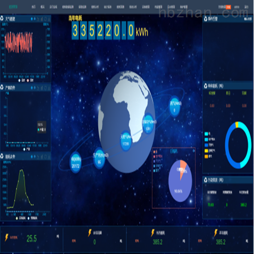 企业用能管控系统 能耗在线监测分析平台