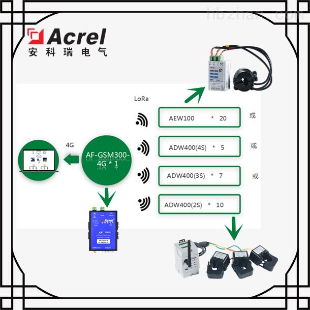 甘肃敦煌市污染治理设施用电监管系统