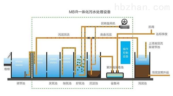 卫生服务中心污水处理设备  达标新技术