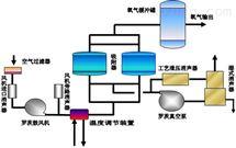 低能耗VPSA制氧机