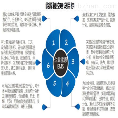 用能单位能源管理信息化系统