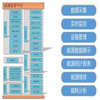 省市级用能单位接入端系统 能耗监控