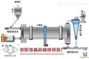 安徽厂家出售全新有机肥烘干机滚筒干燥机
