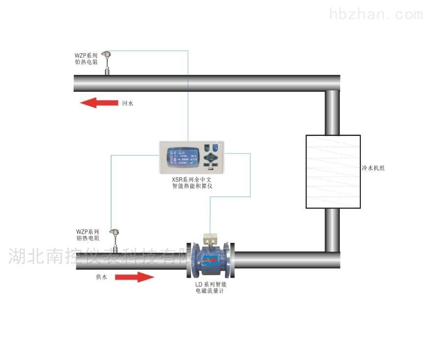 空调冷冻水能量表