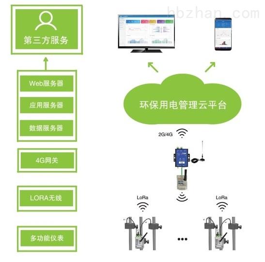 分表计电环保用电监控系统