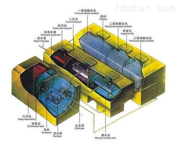 福安地埋式污水处理设备