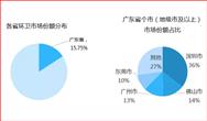 中國環衛市場分析係列—廣東篇(附排名)