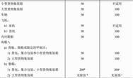 國家放射性污染防治標準《放射性物品安全運輸規程》