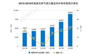 2019年中國天然氣行業市場現狀及發展前景分析 需求高速增長帶來巨大終端銷售空間