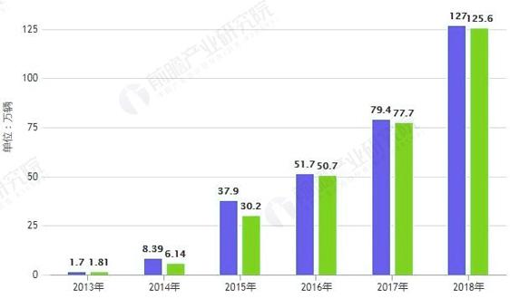 2019年新能源汽車行業市場分析︰補貼新政門檻提高,配套設施補貼亟待加強