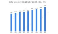 2018年餐厨垃圾处理惩罚行业市场近 况与成长前景阐明 整体处于起步阶段【组图