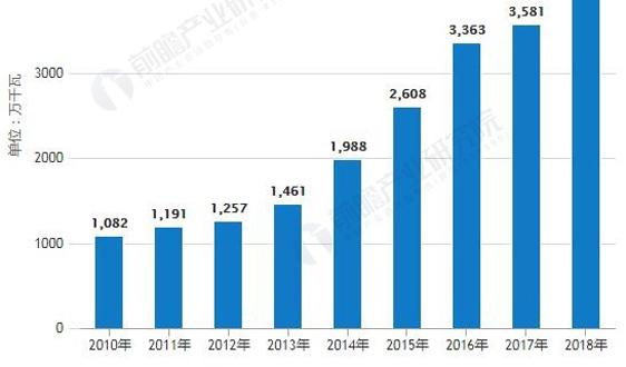 2019年中國核電行業市場分析︰行業將迎來復甦年,核電設備國產化率已超85%