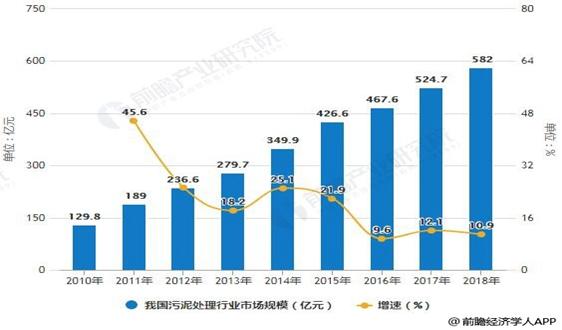 2018年中國污泥處理行業市場現狀及發展趨勢分析 政策+平安彩票app下载雙重推動資源化發展