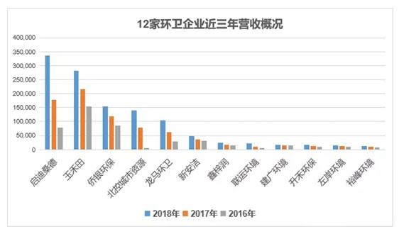 12家上市及IPO環衛企業近三年營業收入排名