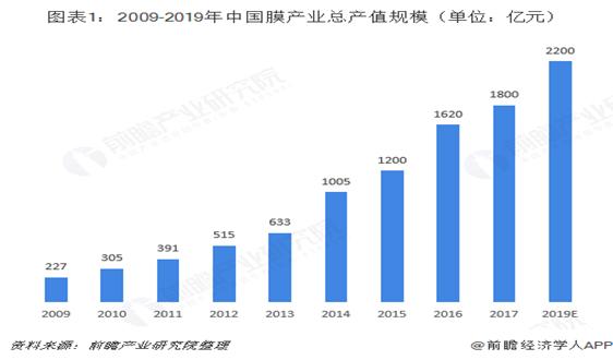 2018年膜產業技術發展現狀與市場趨勢分析 相關產品技術顯著提升【組圖】