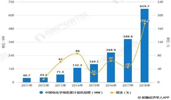2019年中国储能行业市场现状及发展前景分析 新能源汽车推广应用促进行业快速发展