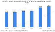 2018年储能行业细分市场现状与发展前景分析 抽水储能占比超九成【组图】