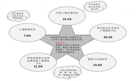 2019年中國環境修復行業投資規模持續增加 發展潛力較大