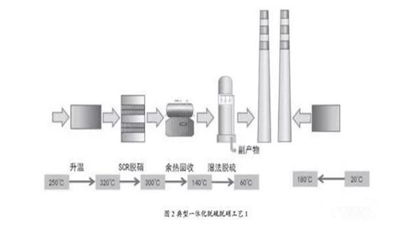 國內焦化企業煙氣脫硫脫硝技術現狀分析
