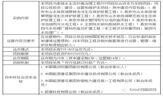 換了!58億泰城水生態PPP項目預中標方變成中國中鐵聯合體