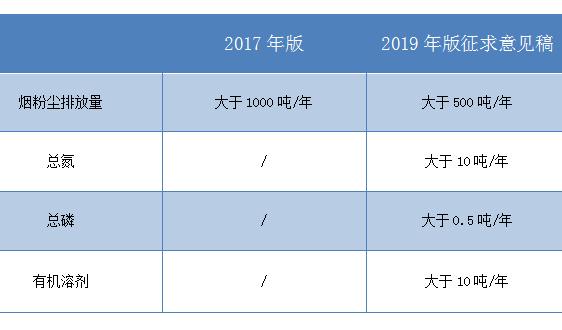 82变109 排污分类管理名录正在更新