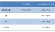 82變109 排汙分類管理名錄正在更新
