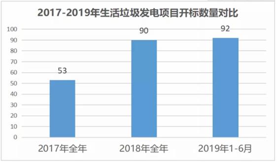 垃圾分类补短板跑步前进——2019年上半年全国生活垃圾终端处置项目开标数据