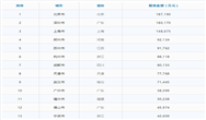 中国环卫服务百强城市排行榜(2019年度)
