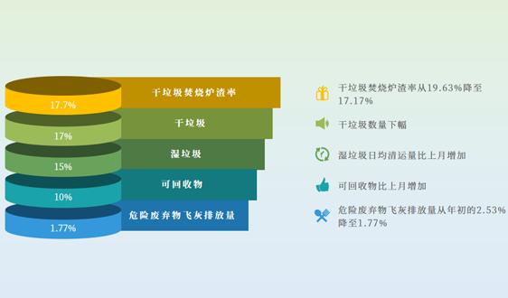"""强制垃圾分类""""月考""""后,上海将下一盘什么棋"""