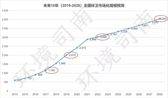 研究表明:环卫市场化改革有望在2021年前后基本完成,2028年市场规模将突破4000亿
