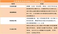 """京津冀重汙染天氣""""病因""""已定 協同治理加速藍天保衛戰"""