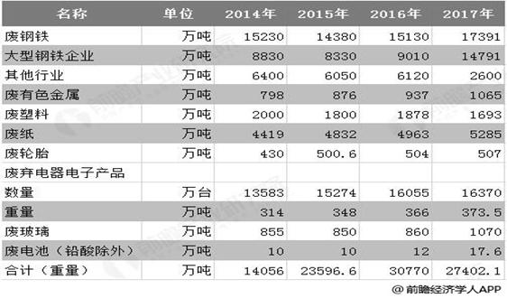 2018年中国再生资源行业市场分析:市场规模接近3000亿,废钢占据回收量超五成