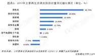 2018年中国再生资源行业细分领域分析 行业低迷态势逐步改善
