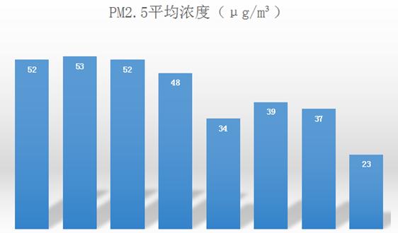 北京PM2.5值创新低 这些数据背后应有注脚