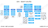 預見2019:《中國氫能源產業全景圖譜》