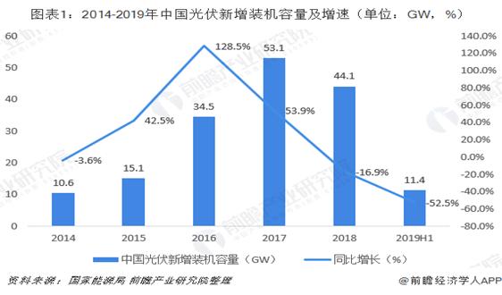 2019年上半年中國光伏行業市場現狀與發展趨勢分析 海外市場成市場主要增長動力【組圖】