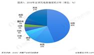 十张图带你了解2018年中国风电市场竞争格局状况