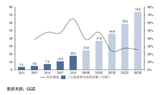 募资6.13亿 科隆新能源拟科创板上市