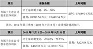 环保上市企业2019年前三季度业绩预告(1)