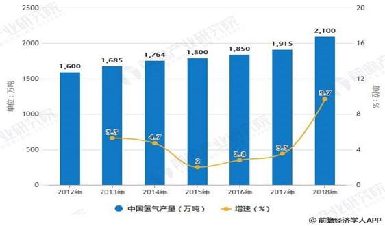 2019年中國氫能源行業市場現狀及發展趨勢分析