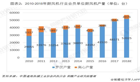 2019年中國鼓風機行業市場現狀及發展前景分析