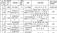 2019年湖南省建设用地土壤污染风险管控和修复名录(第一批)