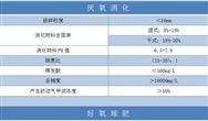 浙江省工程建設標準《餐廚垃圾資源化利用技術規程》發布
