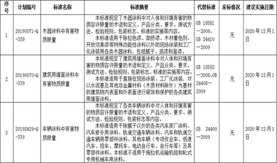 《清洗劑揮發性有機化合物VOCs含量限值》等8項化工行業強製性國家標準報批公示