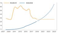 中國快遞包裝廢棄物產生特征與管理現狀研究報告