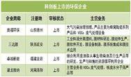环保市值高达160.59亿 这半年科创板都迎来哪些环保客